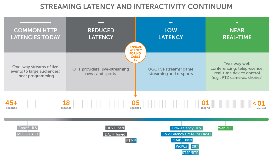Streaming Latency and Interactivity Continuum